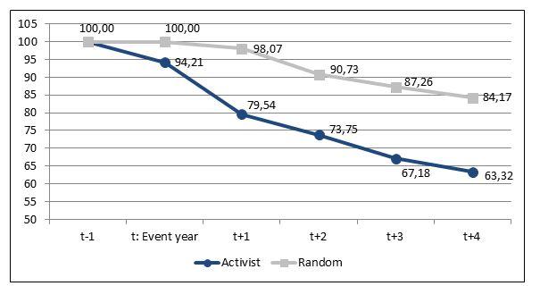 Figure 1- CLS blog-Activist