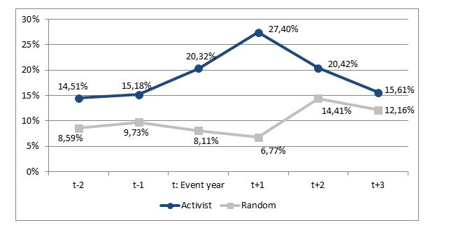 Figure 2-CLS-activistJPG